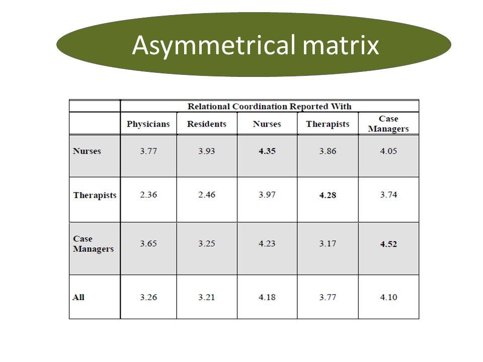 Asymmetrical matrix