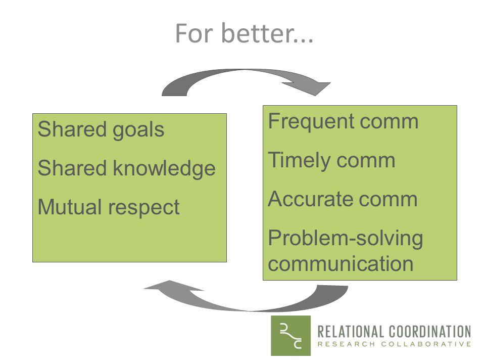 For better... Frequent comm Shared goals Timely comm Shared knowledge