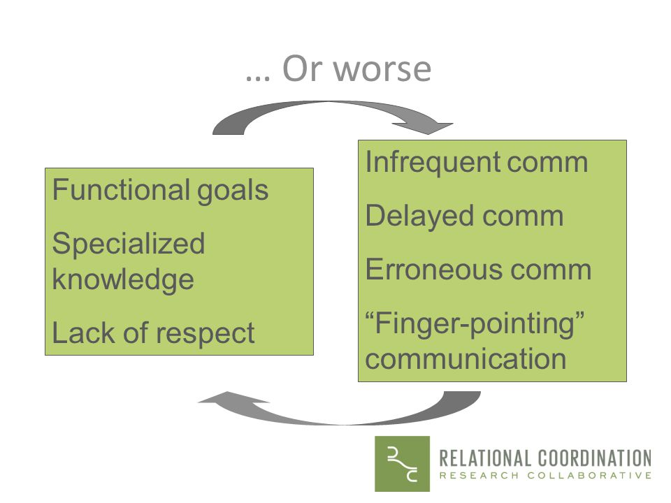 … Or worse Infrequent comm Delayed comm Functional goals