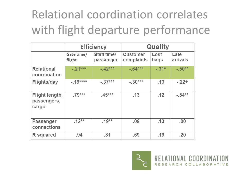 Relational coordination correlates with flight departure performance