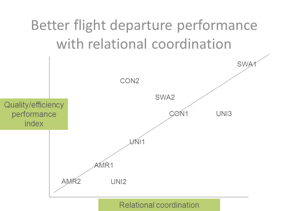 Better flight departure performance with relational coordination