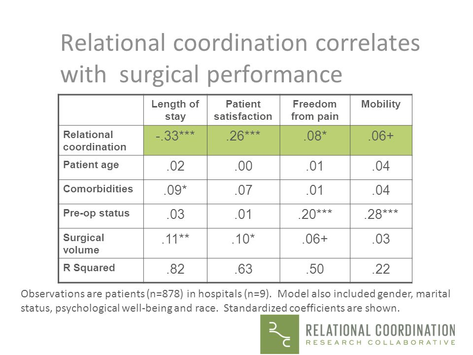 Relational coordination correlates with surgical performance