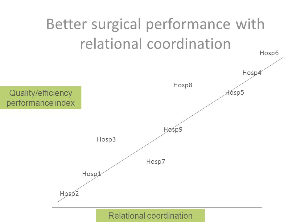 Better surgical performance with relational coordination