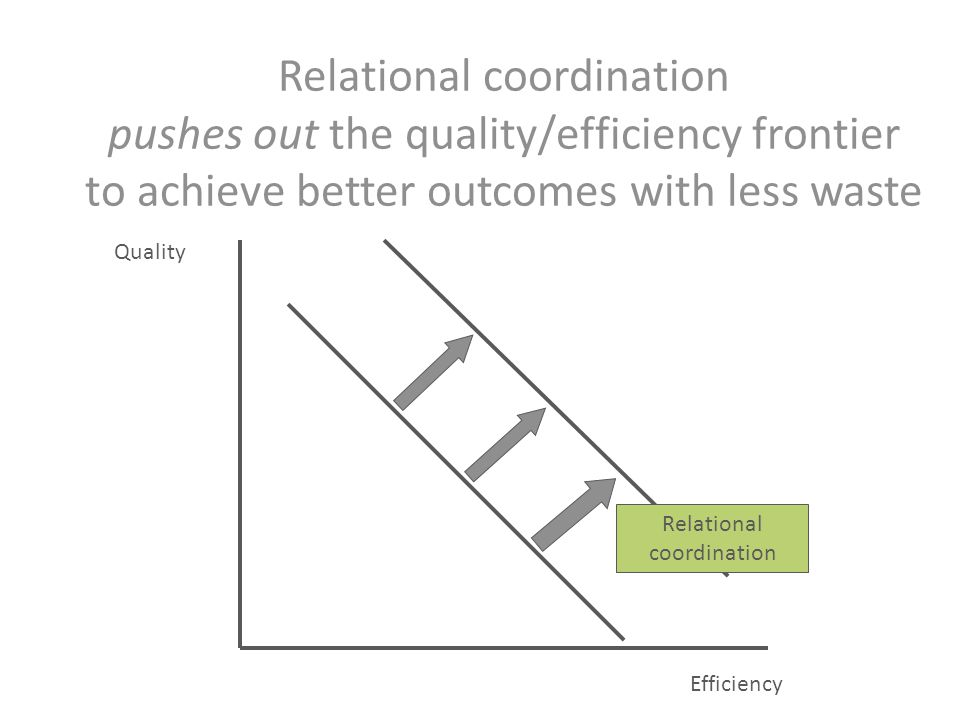 Relational coordination pushes out the quality/efficiency frontier