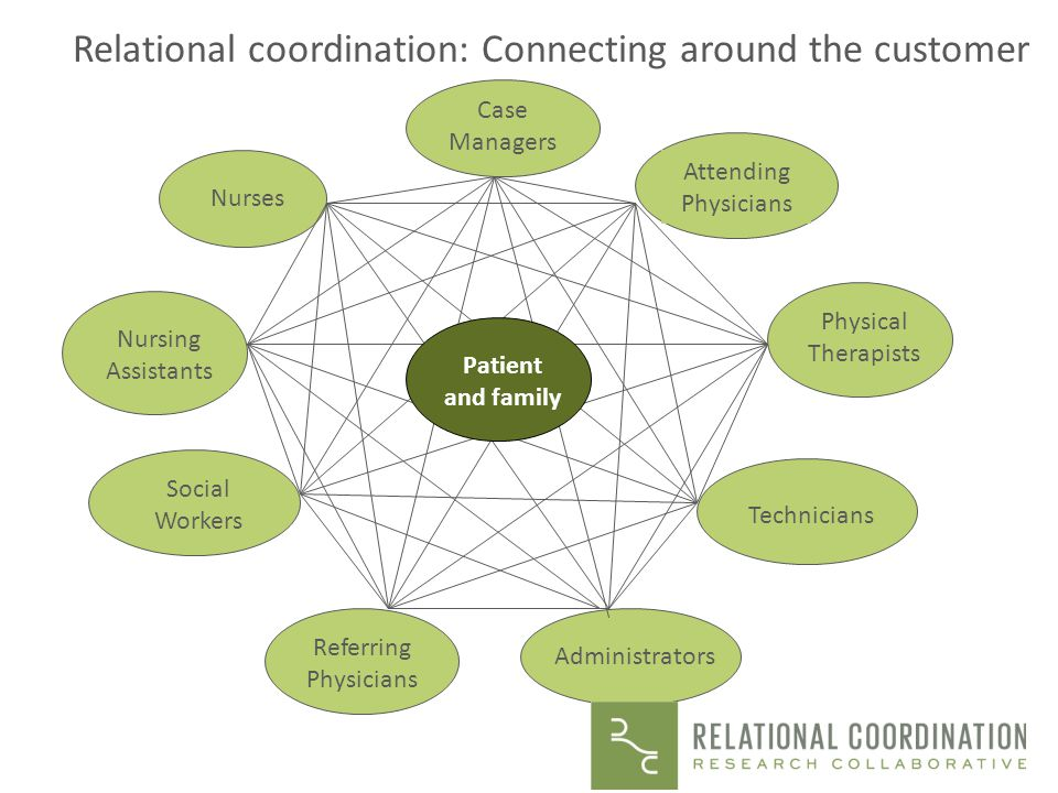 Relational coordination: Connecting around the customer