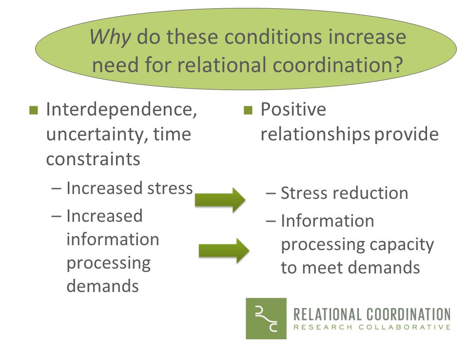 Why do these conditions increase need for relational coordination