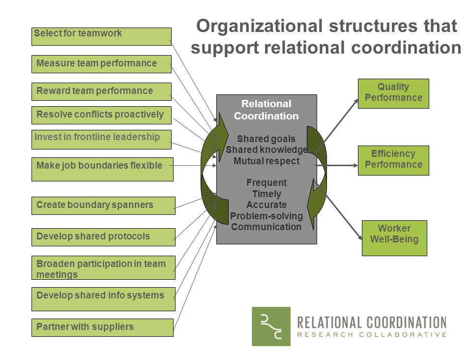 Organizational structures that support relational coordination