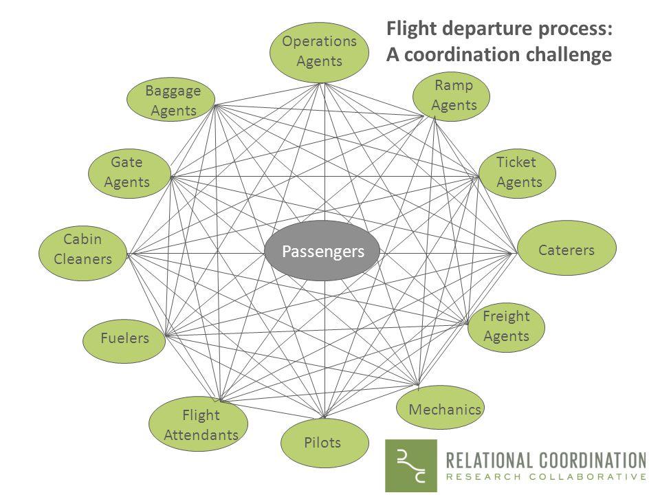 Flight departure process: A coordination challenge