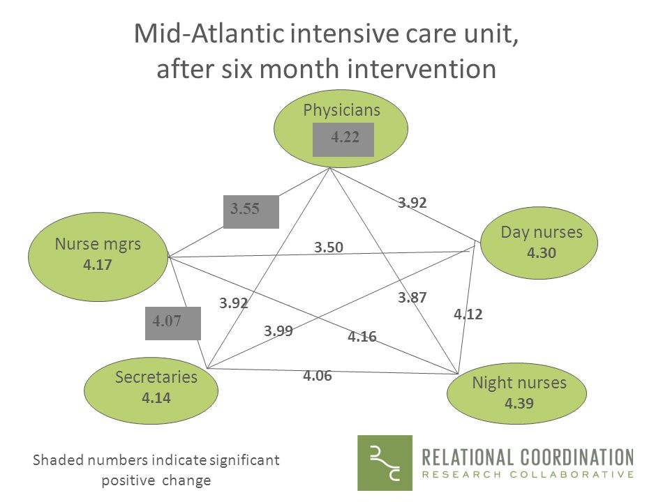 Mid-Atlantic intensive care unit, after six month intervention