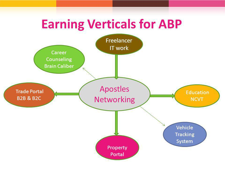 Earning Verticals for ABP