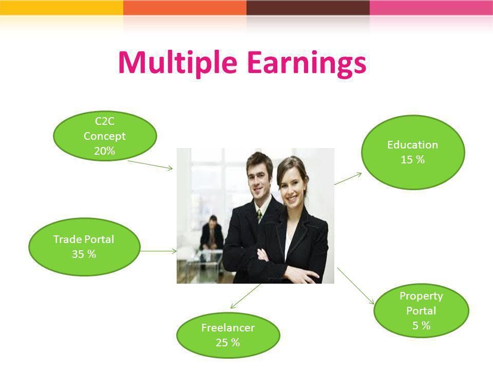 Multiple Earnings C2C Concept 20% Education 15 % Trade Portal 35 %