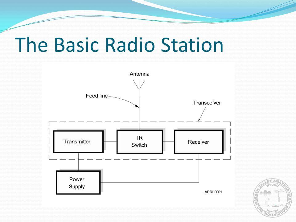 The Basic Radio Station