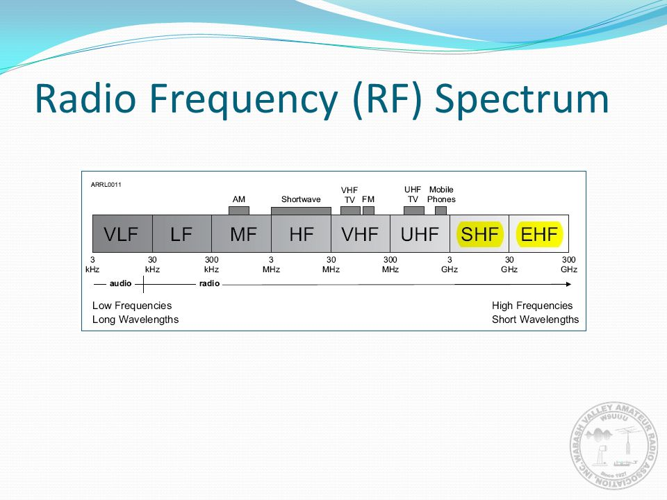 Radio Frequency (RF) Spectrum