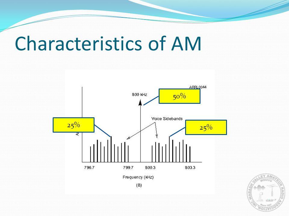 Characteristics of AM 50% 25% 25%