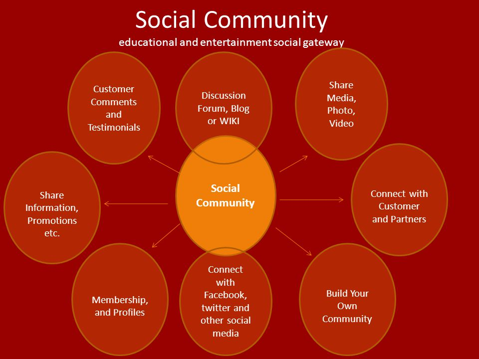 Social Community educational and entertainment social gateway