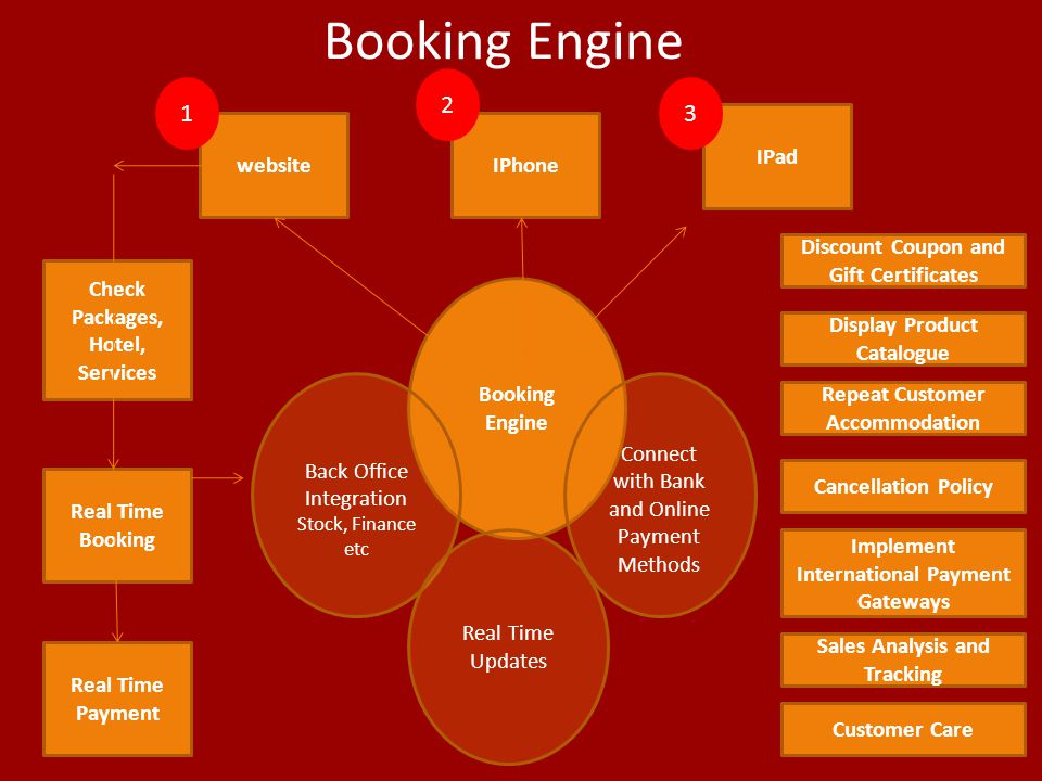 Booking Engine IPad website IPhone