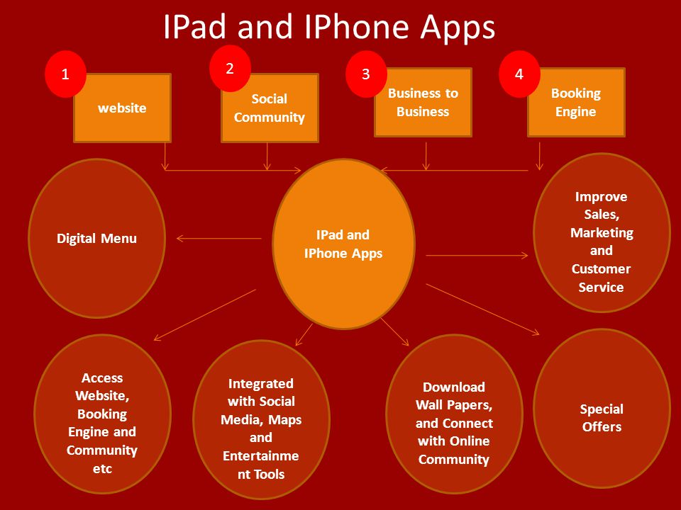 IPad and IPhone Apps 2 1 3 4 Business to Business Booking Engine