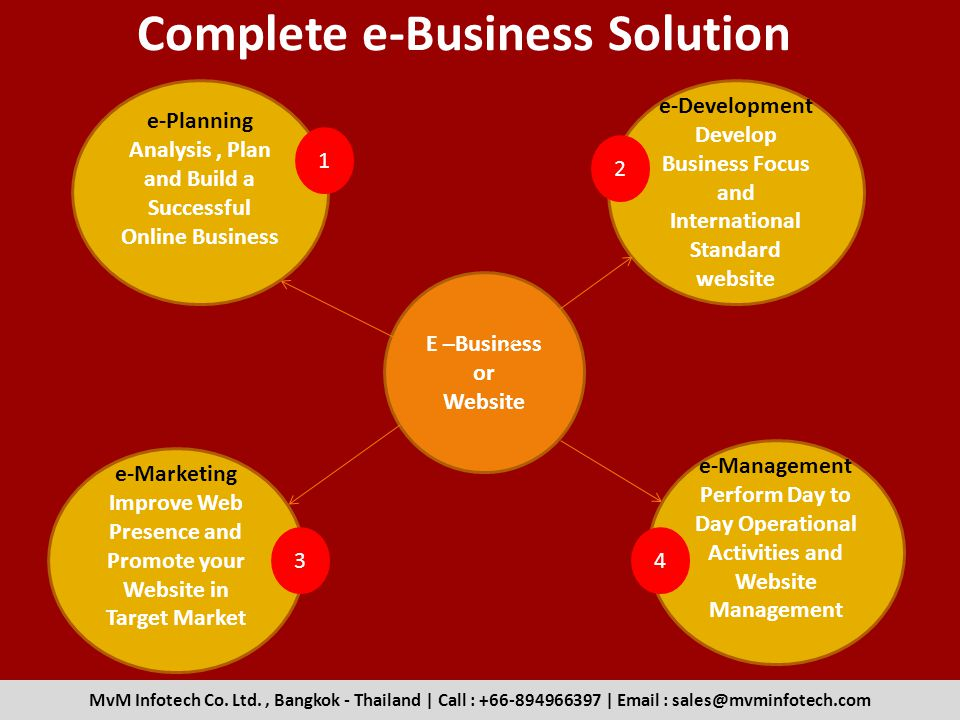 Complete e-Business Solution