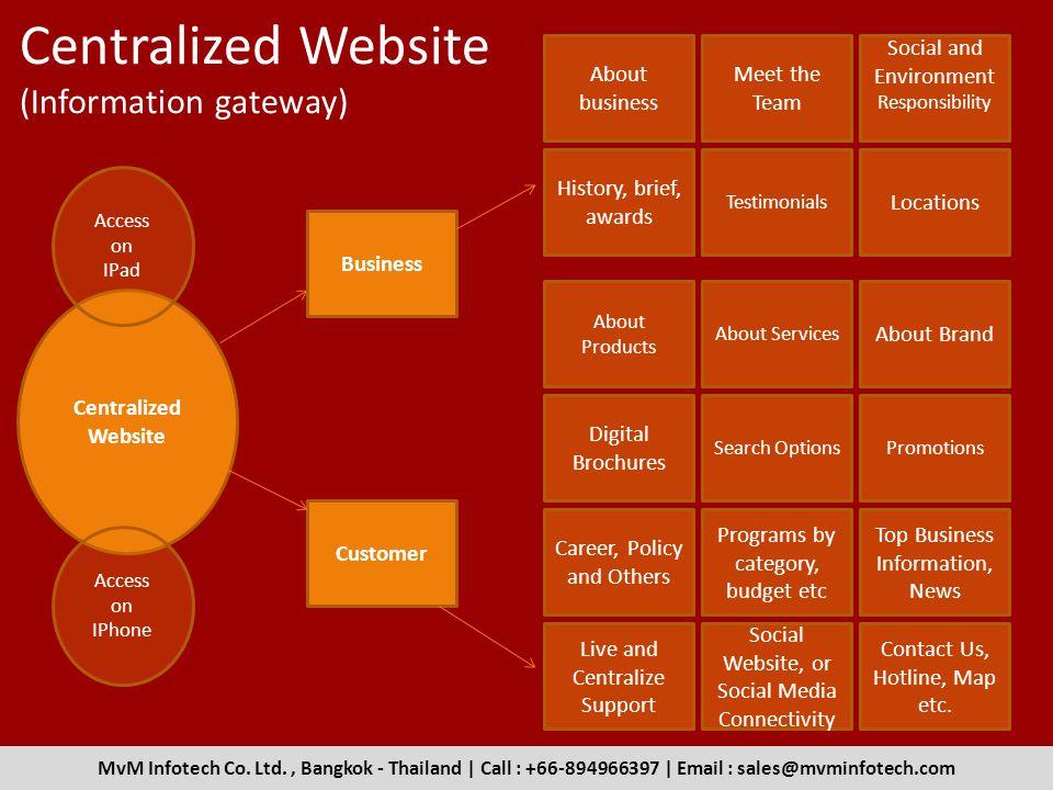 Centralized Website (Information gateway)