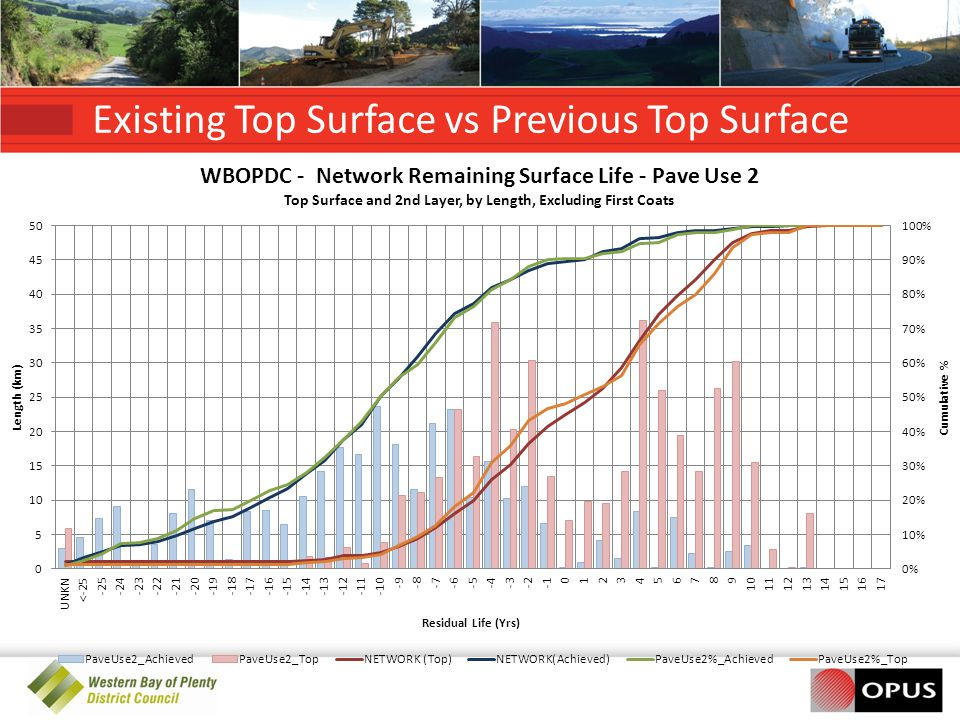 Existing Top Surface vs Previous Top Surface