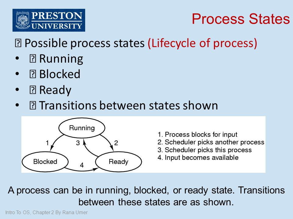 """Process States """" Possible process states (Lifecycle of process)"""