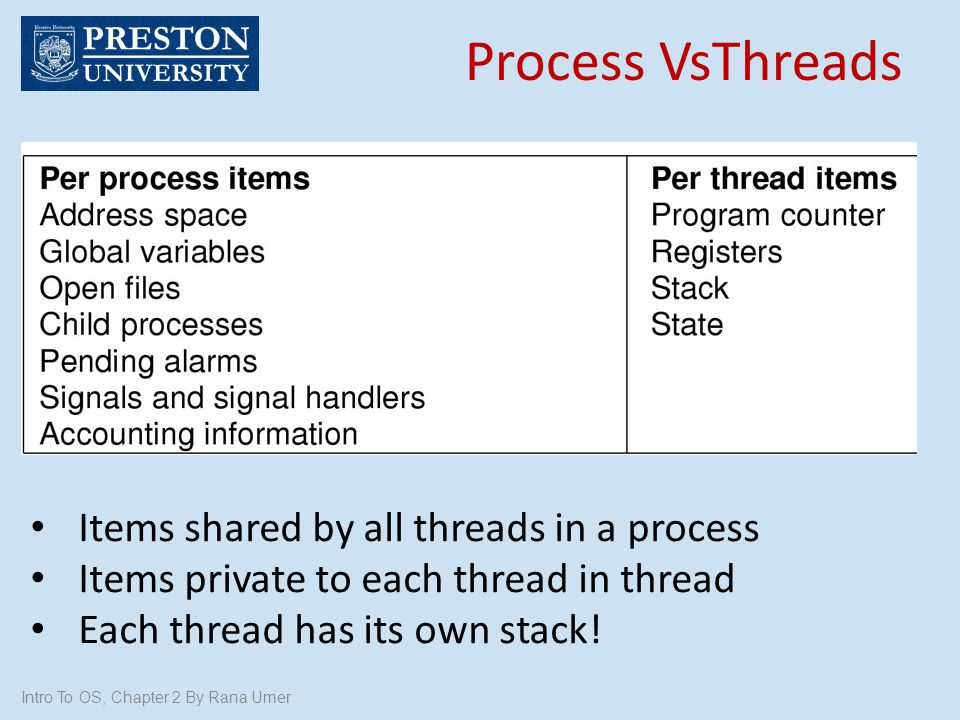 Process VsThreads Items shared by all threads in a process