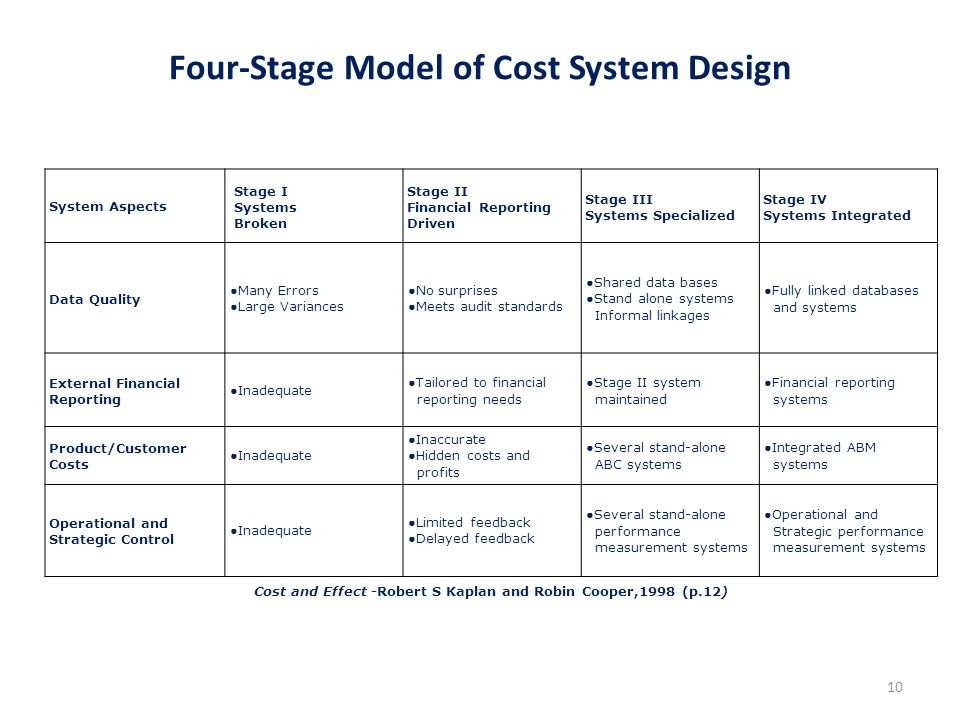 Four-Stage Model of Cost System Design