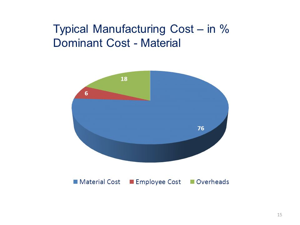 Typical Manufacturing Cost – in %