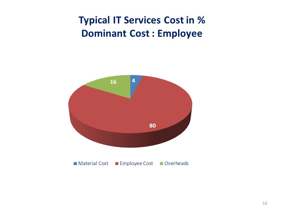 Typical IT Services Cost in % Dominant Cost : Employee