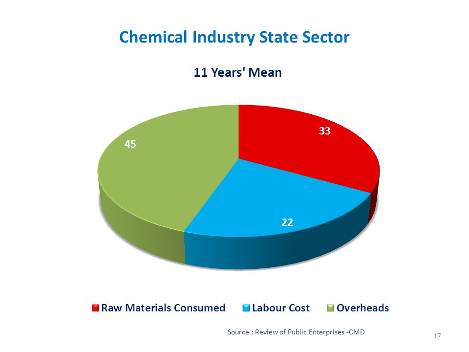 Chemical Industry State Sector