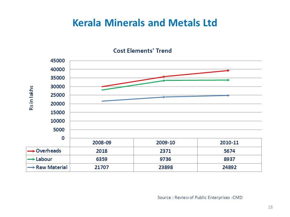 Kerala Minerals and Metals Ltd