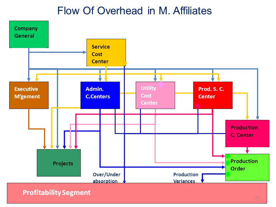 Flow Of Overhead in M. Affiliates