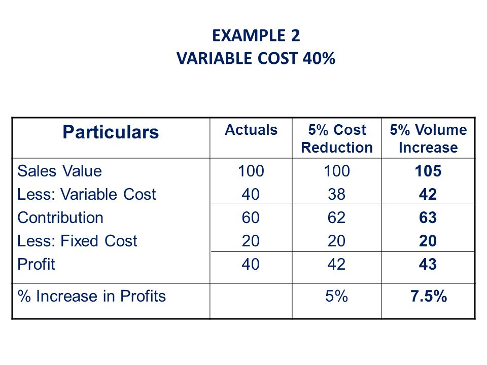EXAMPLE 2 VARIABLE COST 40%
