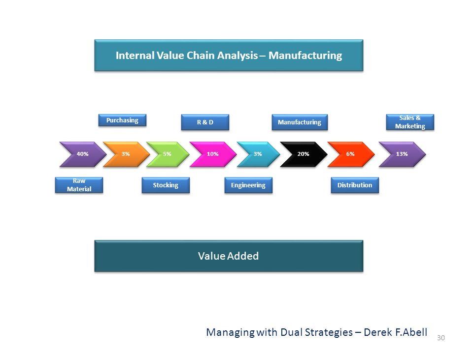 Internal Value Chain Analysis – Manufacturing