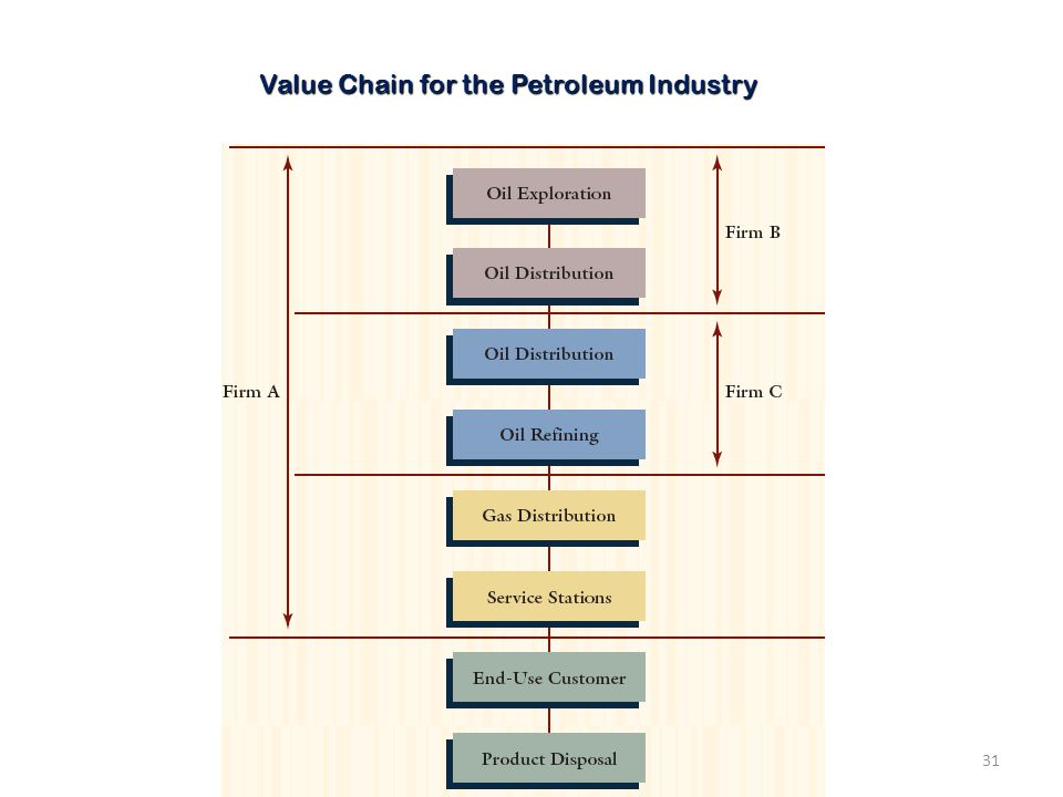 Value Chain for the Petroleum Industry