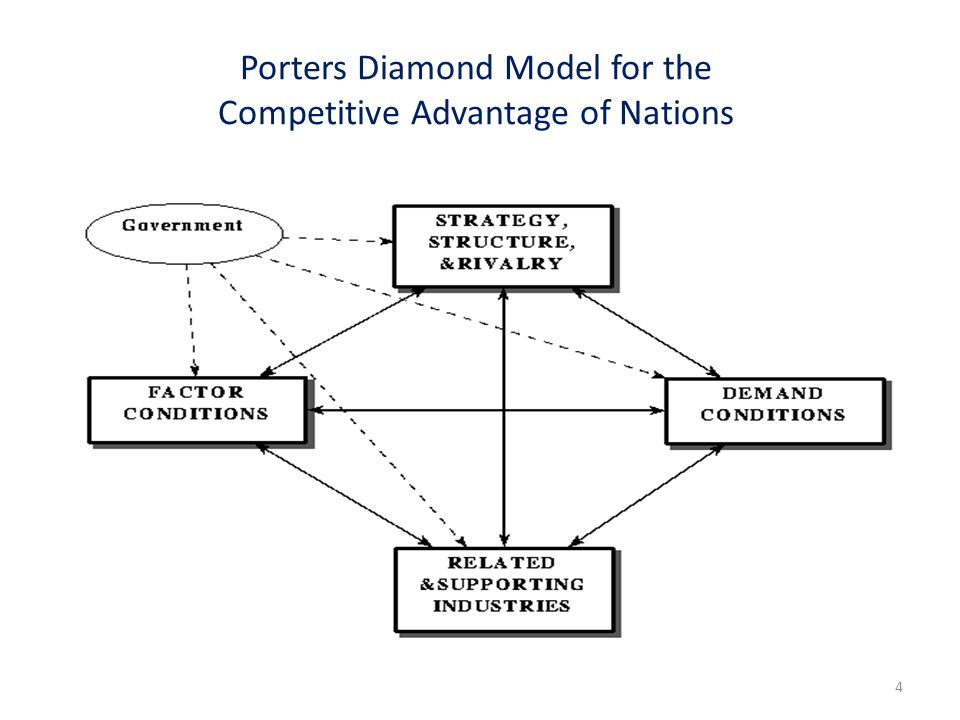 Porters Diamond Model for the Competitive Advantage of Nations