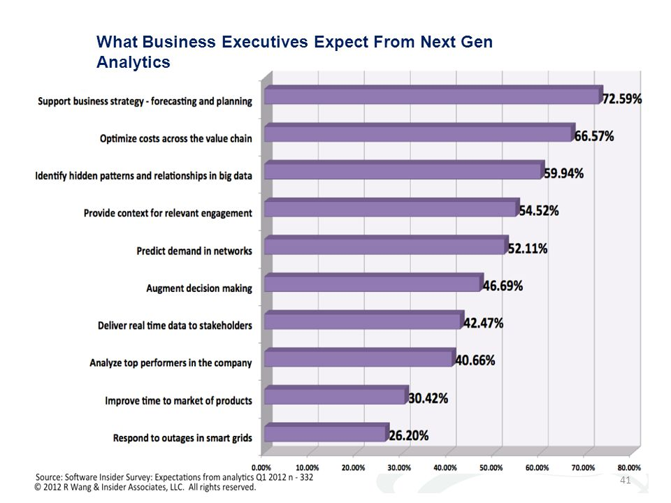 What Business Executives Expect From Next Gen Analytics