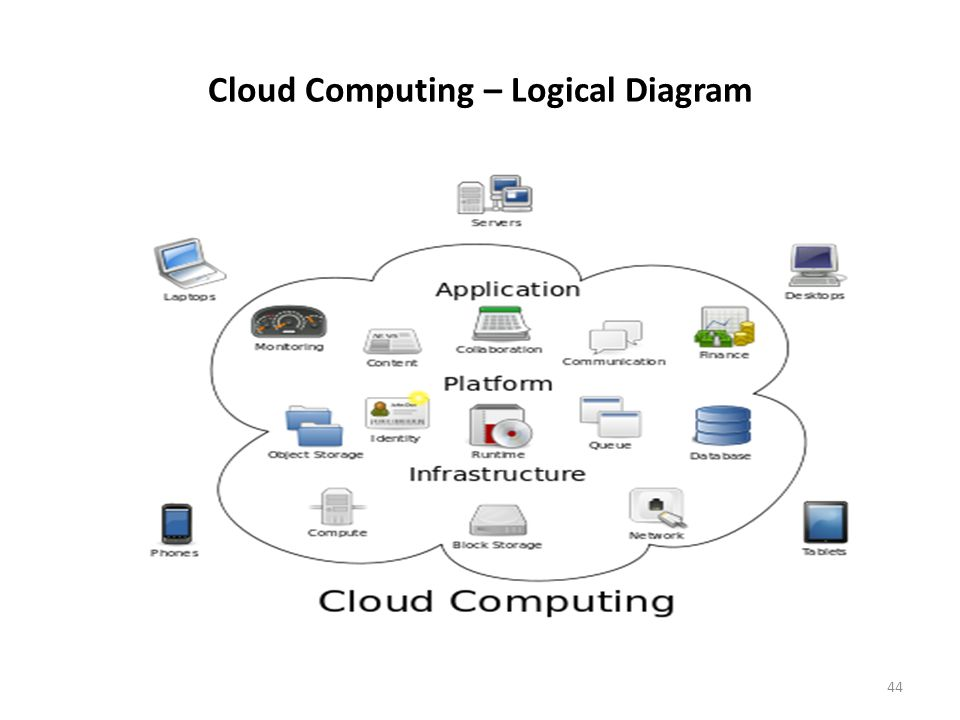 Cloud Computing – Logical Diagram