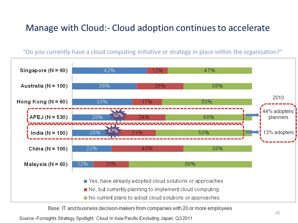 Manage with Cloud:- Cloud adoption continues to accelerate