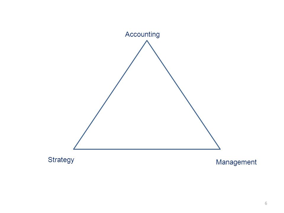 Accounting Strategy Management