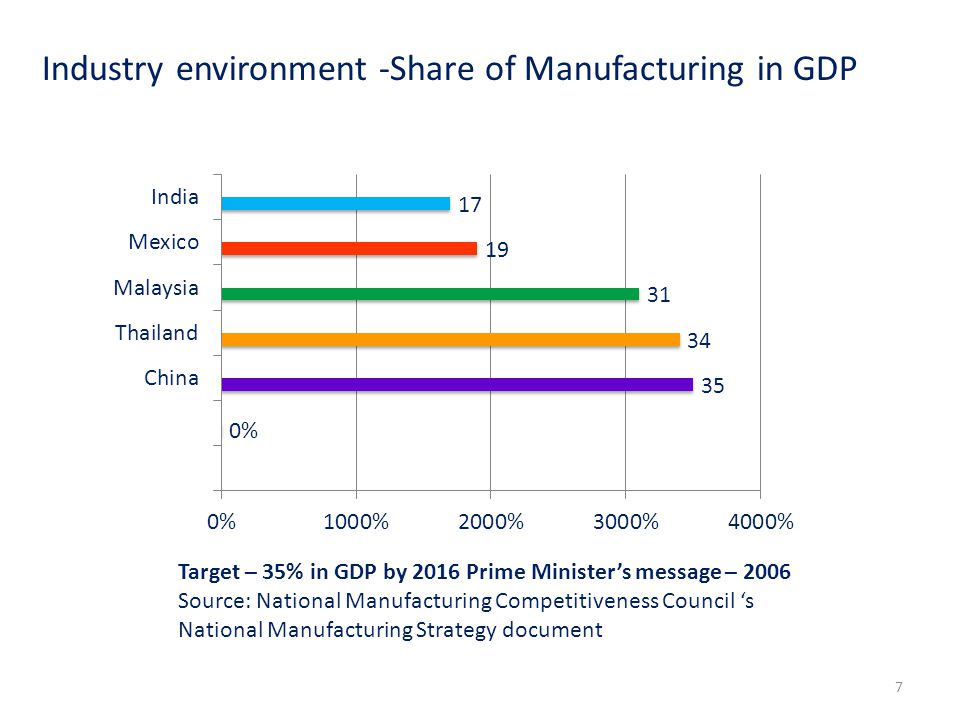 Industry environment -Share of Manufacturing in GDP