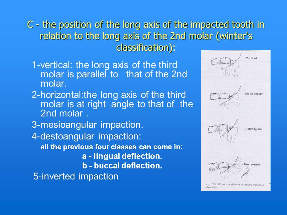 3-mesioangular impaction. 4-destoangular impaction: