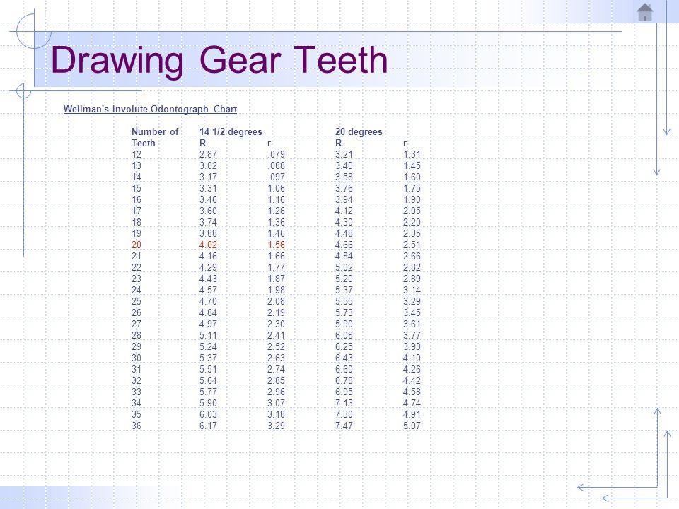 Drawing Gear Teeth Wellman s Involute Odontograph Chart