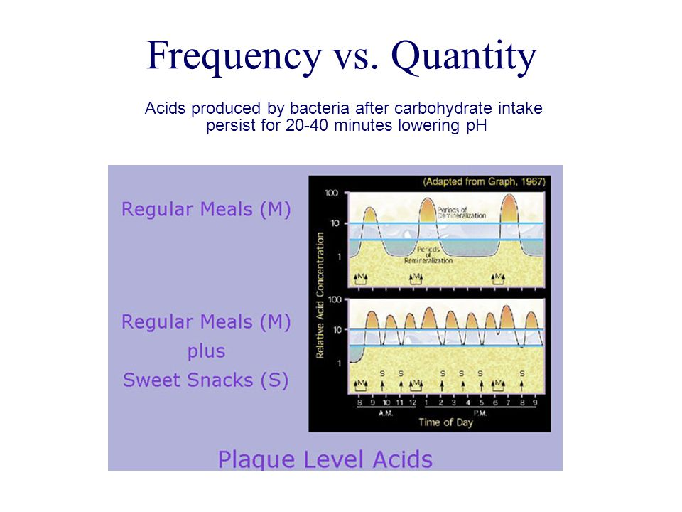 Frequency vs. Quantity Acids produced by bacteria after carbohydrate intake.