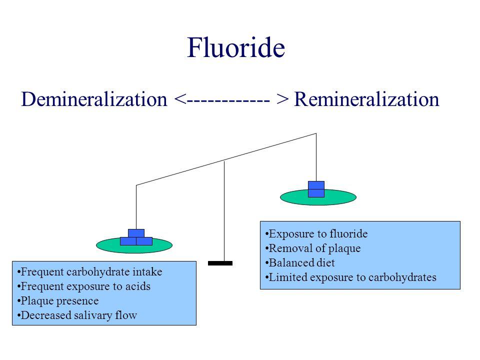 Fluoride Demineralization <------------ > Remineralization