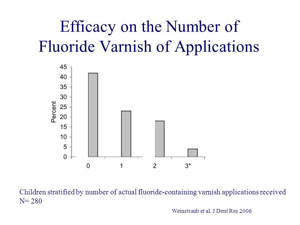 Efficacy on the Number of Fluoride Varnish of Applications