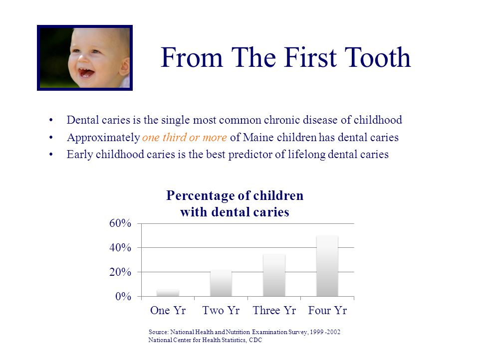From The First Tooth Dental caries is the single most common chronic disease of childhood.