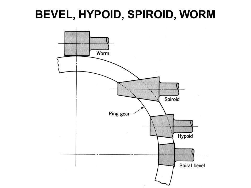 BEVEL, HYPOID, SPIROID, WORM