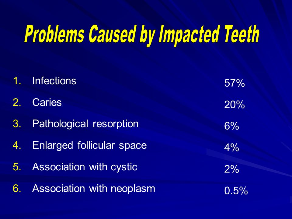 Problems Caused by Impacted Teeth