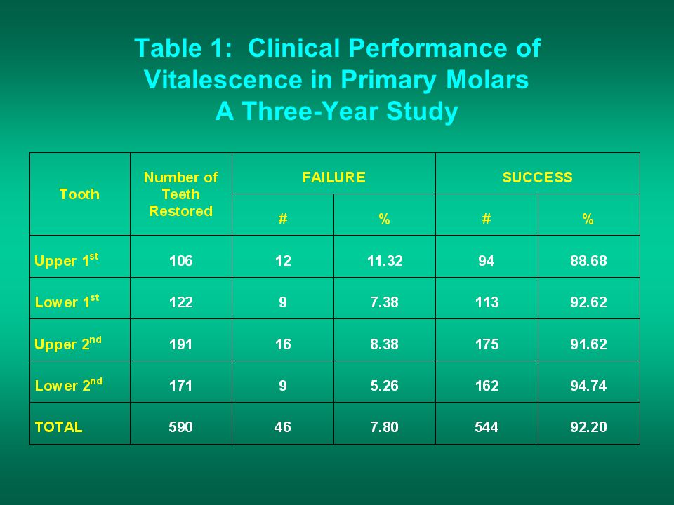 Table 1: Clinical Performance of Vitalescence in Primary Molars A Three-Year Study